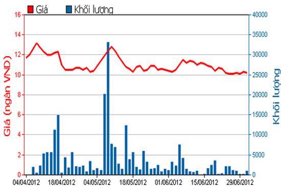 Diễn biến giá cổ phiếu SCD trong 3 tháng qua. Nguồn: HSX.