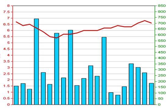 Diễn biến giá cổ phiếu SCR trong 3 tháng qua. Nguồn: HNX.