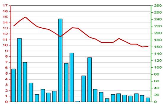 Diễn biến giá cổ phiếu SDU trong 3 tháng qua - Nguồn: HNX.