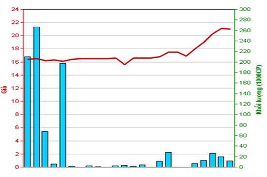 Diễn biến giá cổ phiếu SEB trong tháng qua. Nguồn: HNX