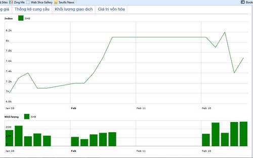 Diễn biến giá cổ phiếu SHB trong tháng qua. Nguồn: HNX.<br>