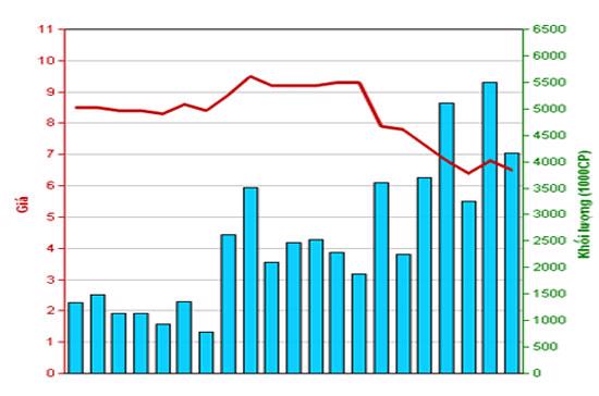 Diễn biến giá cổ phiếu SHB trong tháng qua. Nguồn: HNX.