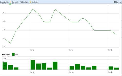 Diễn biến giá cổ phiếu SHS trong tháng qua - Nguồn: HNX.<br>