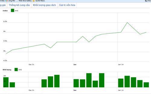 Diễn biến giá cổ phiếu SHS trong tháng qua. Nguồn: HNX.<br>