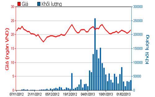 Diễn biến giá cổ phiếu SJS trong 3 tháng qua. Nguồn: HOSE.<br>