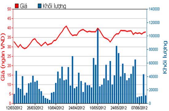 Diễn biến giá cổ phiếu SJS trong 3 tháng qua - Nguồn: HSX