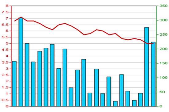 Diễn biến giá cổ phiếu SRB trong 3 tháng qua - Nguồn: HNX.