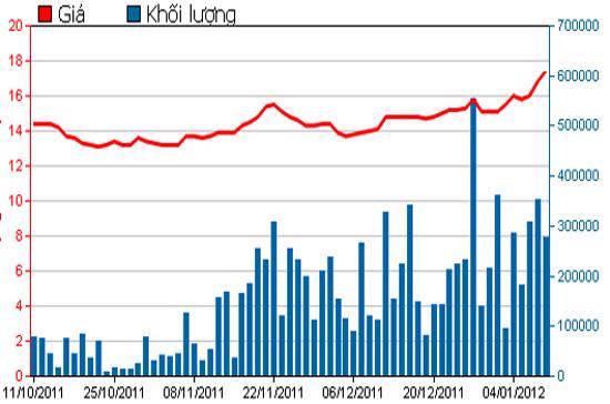 Diễn biến giá cổ phiếu STB trong 3 tháng qua. Nguồn: HSX.