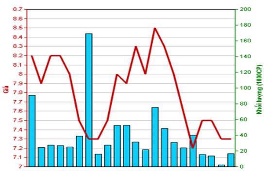 Diễn biến giá cổ phiếu STL trong tháng qua. Nguồn: HNX.