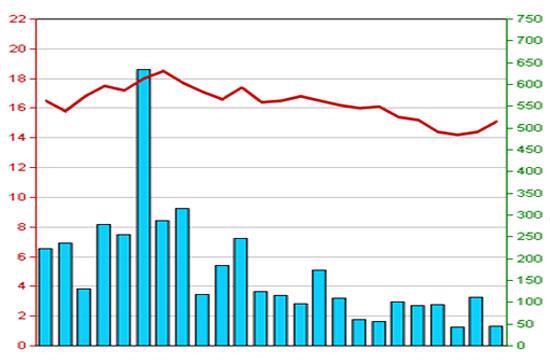 Diễn biến giá cổ phiếu STP trong 3 tháng qua - Nguồn: HNX.