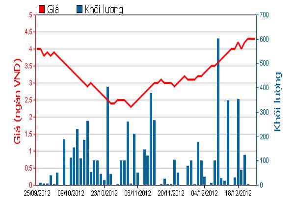 Diễn biến giá cổ phiếu STT trong 3 tháng qua. Nguồn: HOSE.<br>