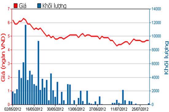 Diễn biến giá cổ phiếu STT trong 3 tháng qua. Nguồn: HOSE.