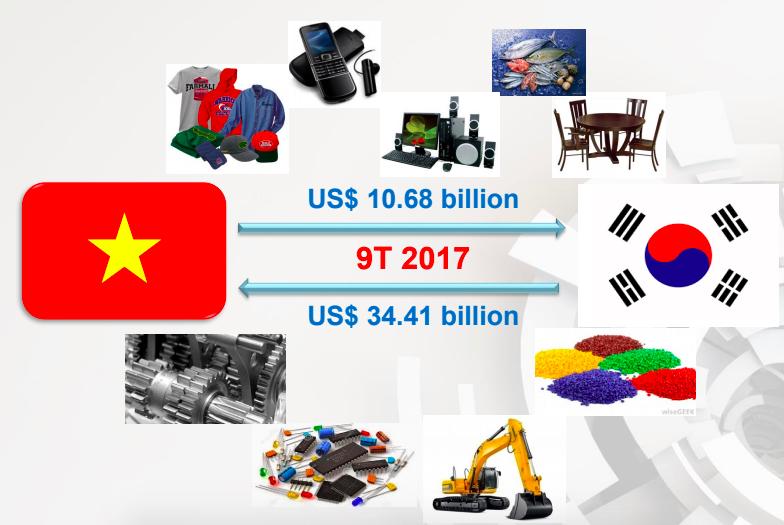 """<font face=""""Arial, Verdana""""><span style=""""font-size: 13.3333px;"""">Kỳ vọng kim ngạch thương mại Việt Nam - Hàn Quốc đạt 100 tỷ USD năm 2020.</span></font>"""