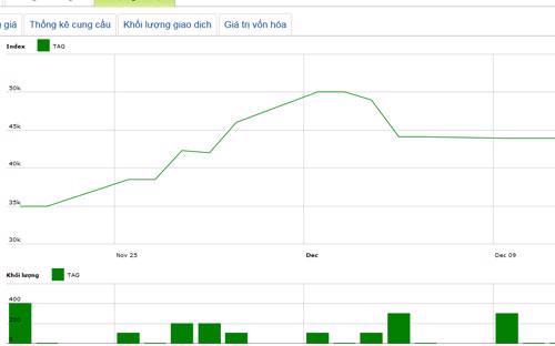 Diễn biến giá cổ phiếu TAG trong tháng qua - Nguồn: HNX.<br>