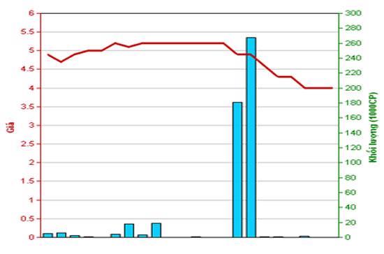 Diễn biến giá cổ phiếu TAS trong tháng qua. Nguồn: HNX.