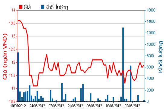 Diễn biến giá cổ phiếu TBC trong 3 tháng qua. Nguồn: HOSE