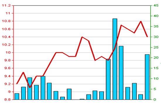 Diễn biến giá cổ phiếu TLT trong 3 tháng qua - Nguồn: HNX.