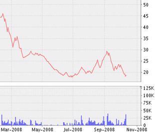 Biểu đồ diễn biến giá cổ phiếu TNA từ tháng 3/2008 đến nay - Nguồn ảnh: VNDS.