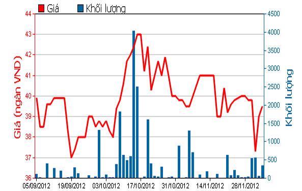 Diễn biến giá cổ phiếu TRC trong 3 tháng qua. Nguồn: HOSE.<br>
