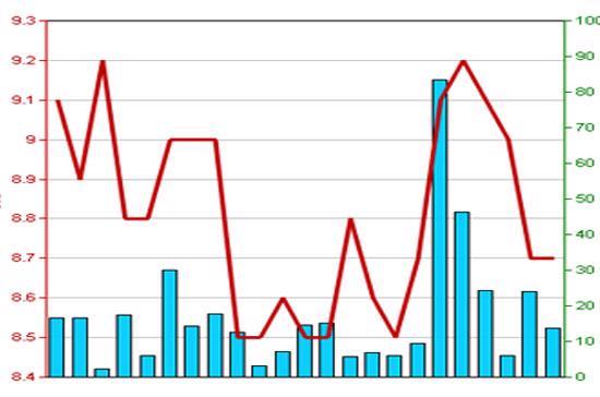 Diễn biến giá cổ phiếu TST trong 3 tháng qua - Nguồn: HNX.