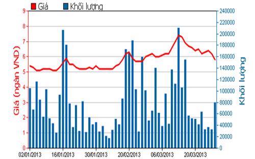 Diễn biến giá cổ phiếu TTF trong 3 tháng qua - Nguồn: HOSE.<br>