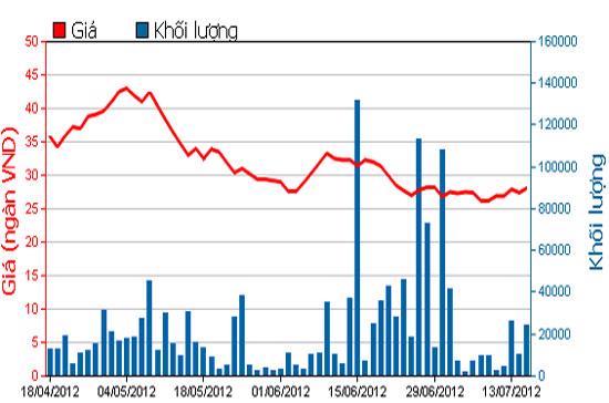 Biểu đồ giá cổ phiếu CII trong 3 tháng qua - Nguồn: HOSE.