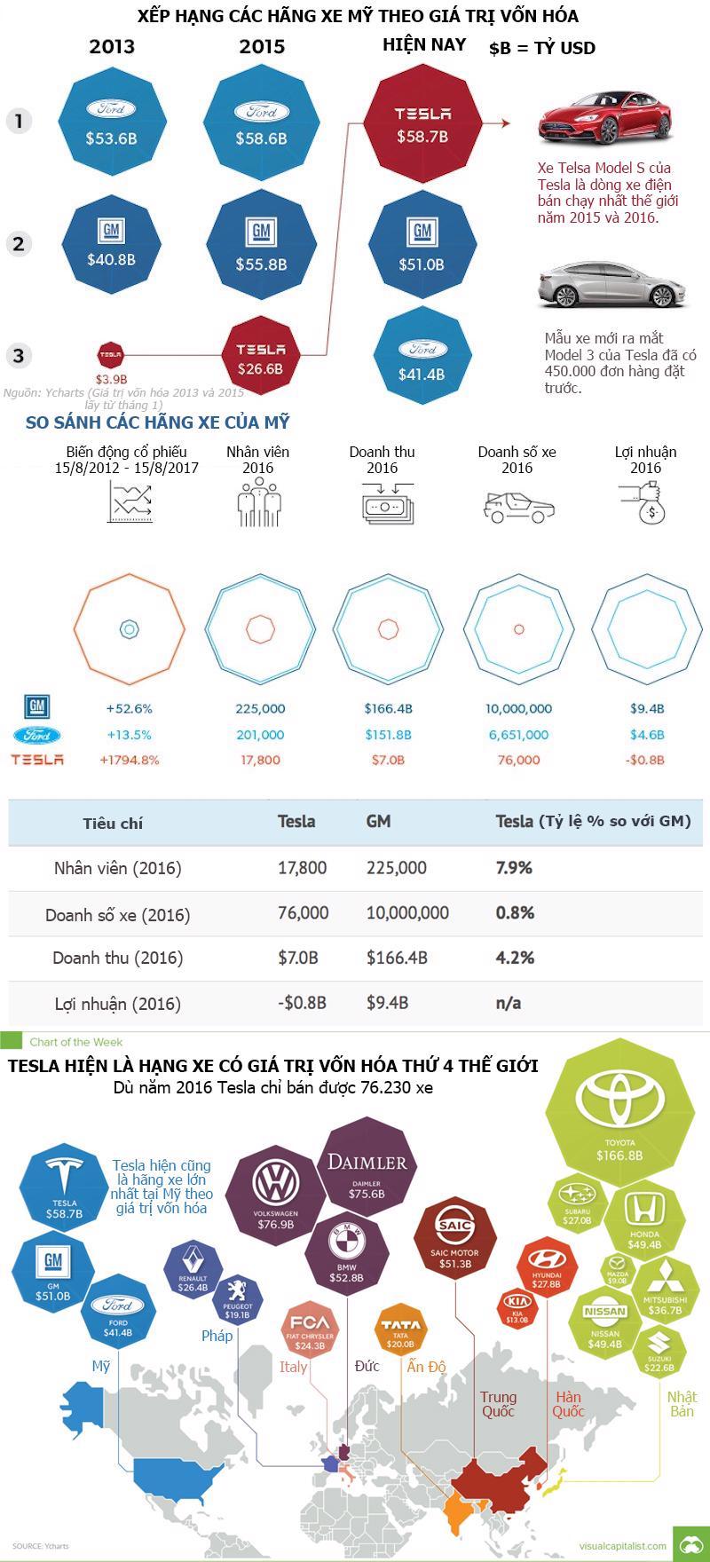 Hiện Tesla có giá trị vốn hóa 58,7 tỷ USD.<br>