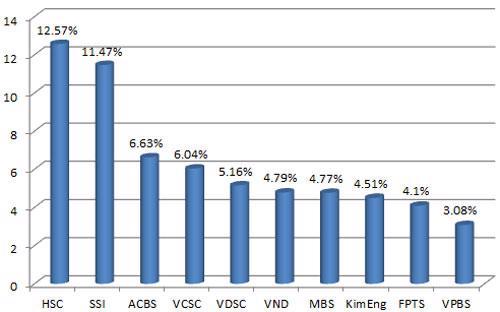 Tổng thị phần môi giới cổ phiếu của 10 công ty chứng khoán đứng đầu trên HOSE quý 2/2013.<br>