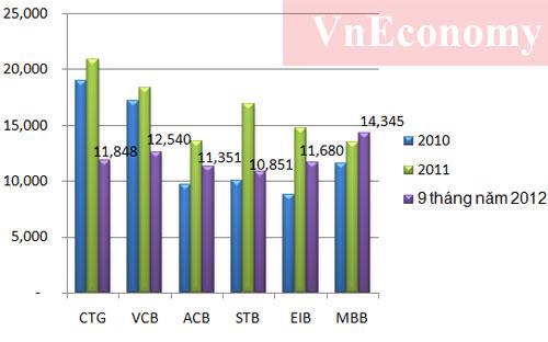 Lương của nhân viên các ngân hàng qua các thời điểm (đơn vị: triệu đồng) - Nguồn: Báo cáo tài chính các ngân hàng.<br>