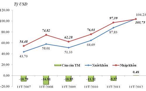 Kim ngạch xuất khẩu, nhập khẩu và cán cân thương mại 11 tháng từ năm 2007 đến 2012 - Tổng cục Hải quan.