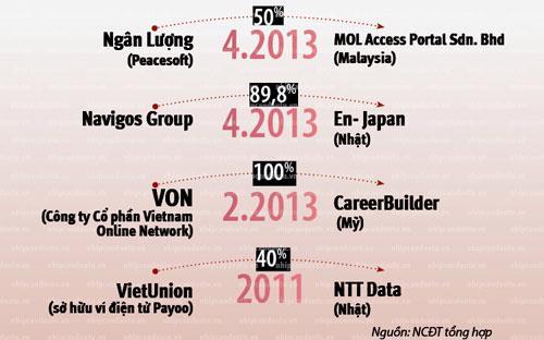 Những cuộc mua bán trong làng công nghệ Việt Nam gần đây.