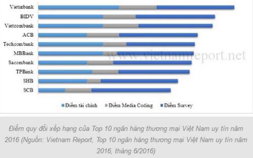 Kết quả của bảng xếp hạng này cũng đồng nhất với những đánh giá, ghi nhận của nhiều tổ chức đánh giá và xếp hạng quốc tế.
