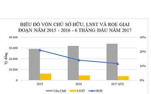 Năm 2017, BSR được tự quyết giá bán, do đó giá sản phẩm của Dung Quất có tính linh hoạt hơn, tăng khả năng cạnh tranh.