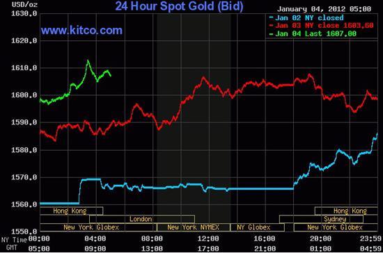 Theo giới kinh doanh vàng, ngoài diễn biến khá phức tạp của giá vàng quốc tế, giá vàng trong nước hôm nay còn chịu ảnh hưởng bởi sự chuyển biến của tương quan cung-cầu trong nước.
