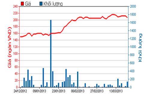 Diễn biến giá cổ phiếu VCF trong 3 tháng qua. Nguồn: HOSE.<br>