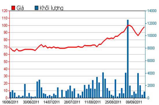 Diễn biến giá cổ phiếu VCF trong 3 tháng qua - Nguồn: HSX.