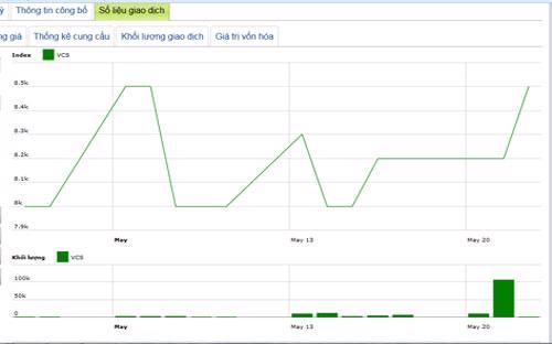 Diễn biến giá cổ phiếu VCS trong tháng qua - Nguồn: HNX.<br>