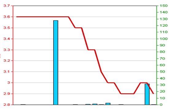 Diễn biến giá cổ phiếu VDS trong 3 tháng qua. Nguồn: HNX.