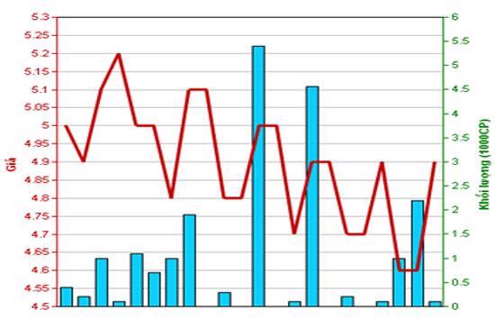 Diễn biến giá cổ phiếu VDS trong tháng qua. Nguồn: HNX.