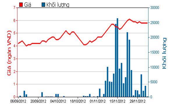 Diễn biến giá chứng chỉ quỹ VFMVFA trên HOSE trong 3 tháng qua - Nguồn: HOSE.<br>