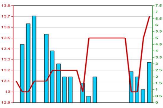 Diễn biến giá cổ phiếu VGP trong 3 tháng qua - Nguồn: HNX.