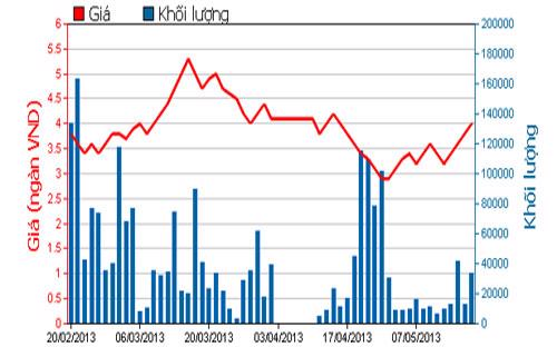 Diễn biến giá cổ phiếu VHG trong 3 tháng qua - Nguồn: HOSE.<br>