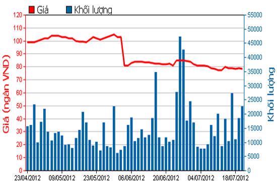 Diễn biến giá cổ phiếu VIC trong 3 tháng qua. Nguồn: HOSE.