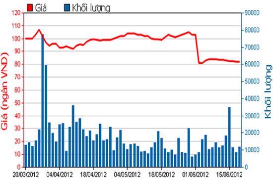 Diễn biến giá cổ phiếu VIC trong 3 tháng qua. Nguồn: HSX.