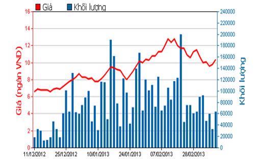 Diễn biến giá cổ phiếu VIS trong 3 tháng qua - Nguồn: HOSE.<br>