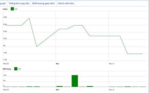 Diễn biến giá cổ phiếu VIX trong tháng qua. Nguồn: HNX.<br>