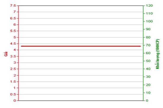 Diễn biến giá cổ phiếu VMG trong tháng qua - Nguồn: HNX.