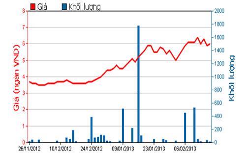 Diễn biến giá cổ phiếu VNI trong 3 tháng qua. Nguồn: HOSE.<br>