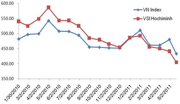 So sánh giữa VN-Index với VSI Hochiminh của Woori CBV.