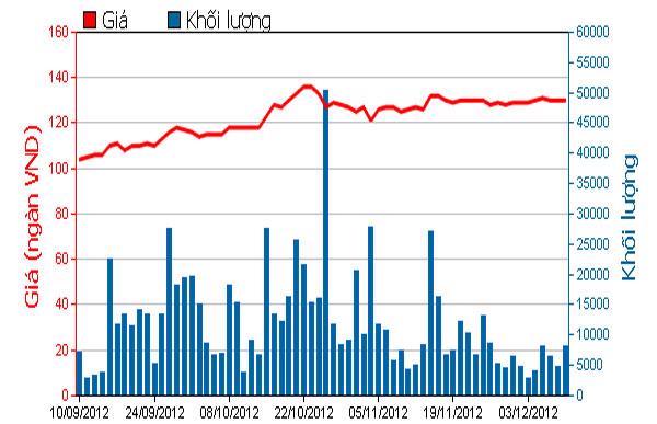 Diễn biến giá cổ phiếu VNM trong 3 tháng qua. Nguồn: HOSE.<br>